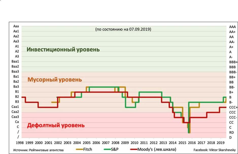 Підвищення рейтинговим агентством «Fitch» інвестиційного рейтингу України