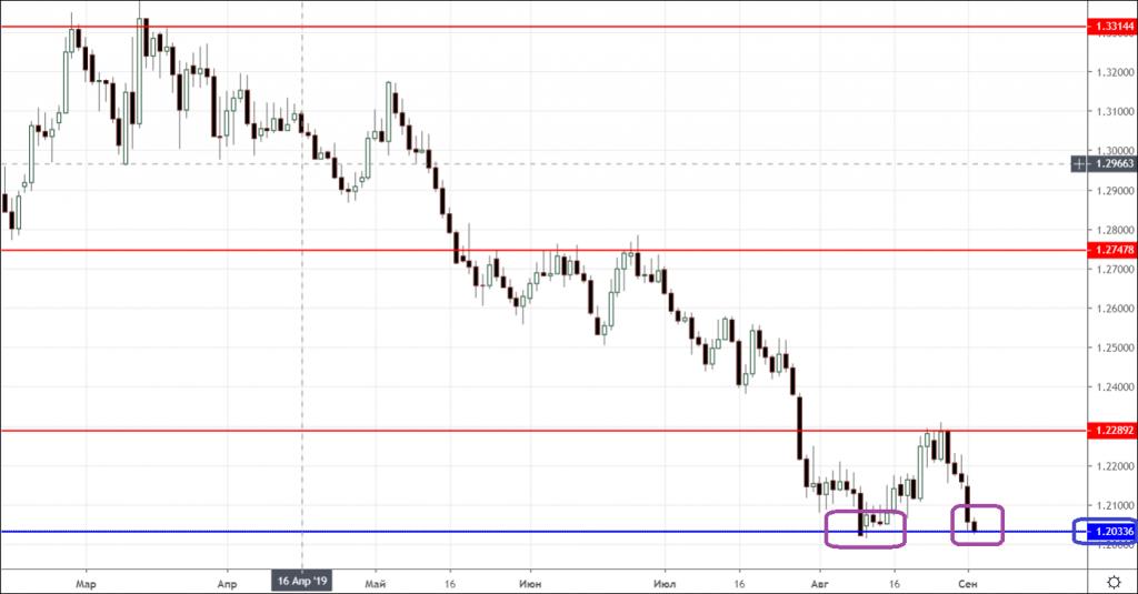 Поточну ситуацію з доларом на валютному ринку можна охарактеризувати як невизначеність та невпевненість