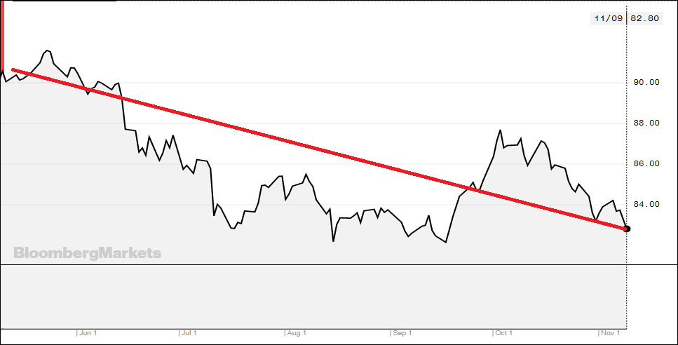 Ціни на світових товарних ринках все ще знижуються