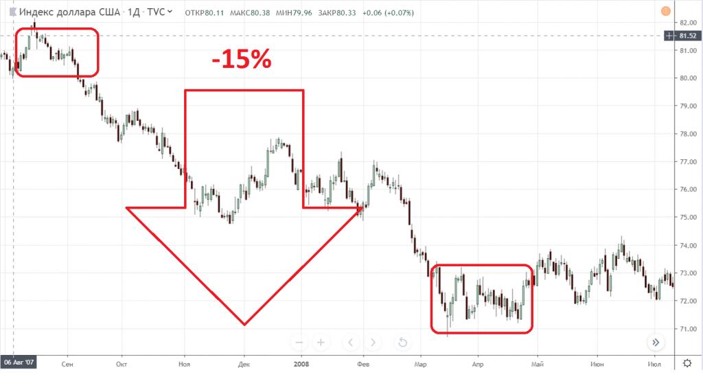 ФРС вирішили знизити ставку