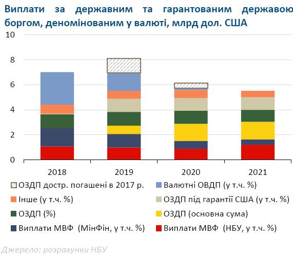 Рисунок 3 – Виплати за державним боргом в 2018-2021 рр, у млрд. дол.. США