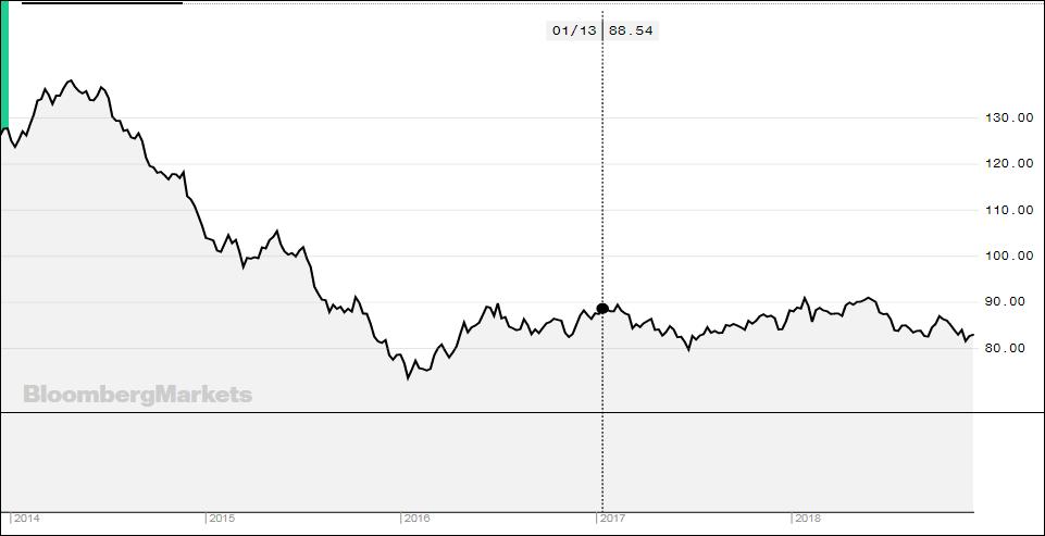 Рисунок 5 – Динаміка Bloomberg Commodity Index в 2014-2018 рр