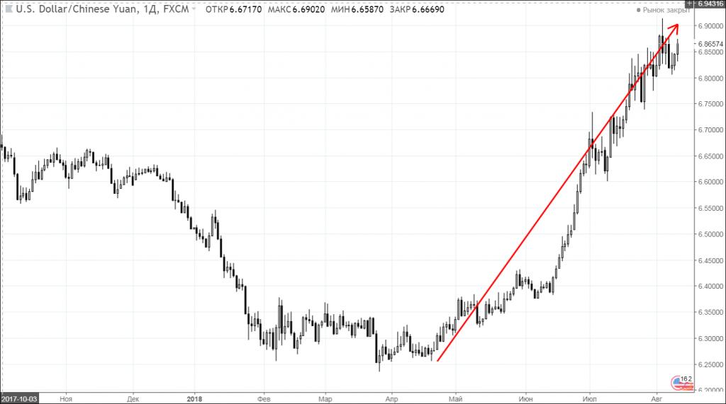 Рисунок 6 – Динаміка курсу китайського юаня до долару США в 2018 році
