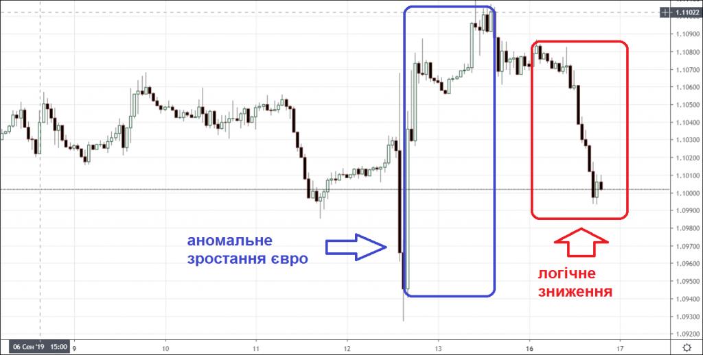 Реакція євро