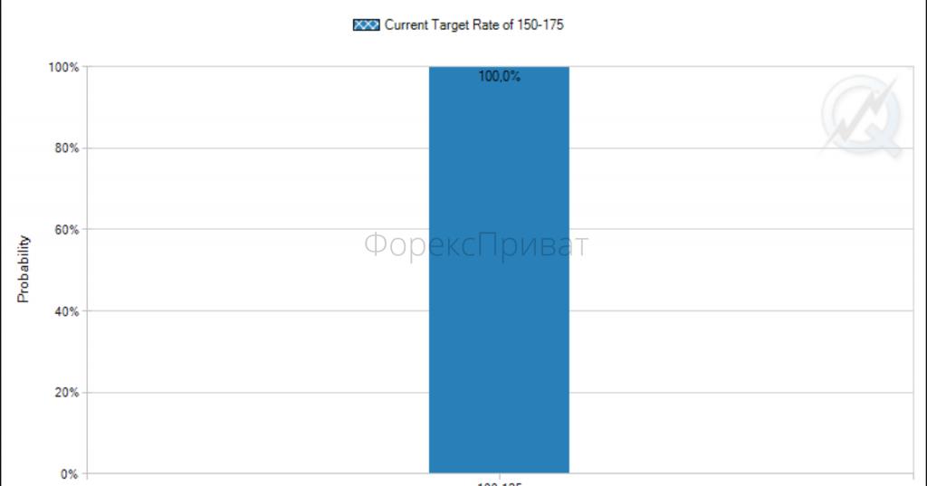 Очікування зниження ставки одразу на 0,5% (ЄВРО)