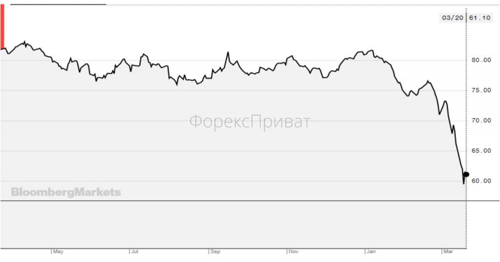 Економічна криза: середні ціни на світових товарних ринках
