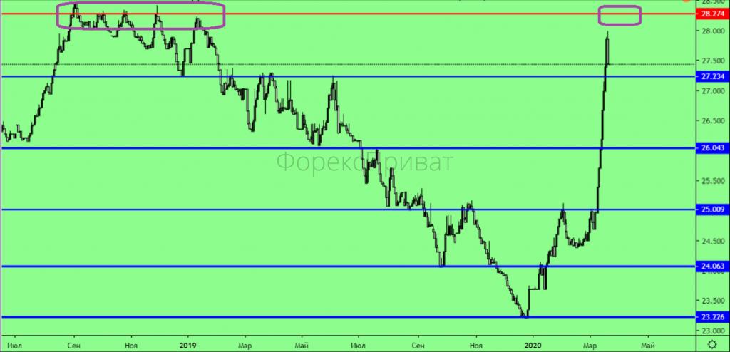 Економічна криза: графік курсу гривні березень 2020