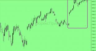 динаміку фонового ринку США