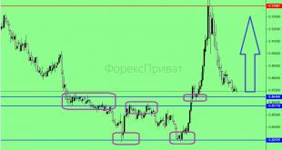 Торговий план для пари EURGBP