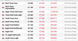 Проблеми товарних ринків