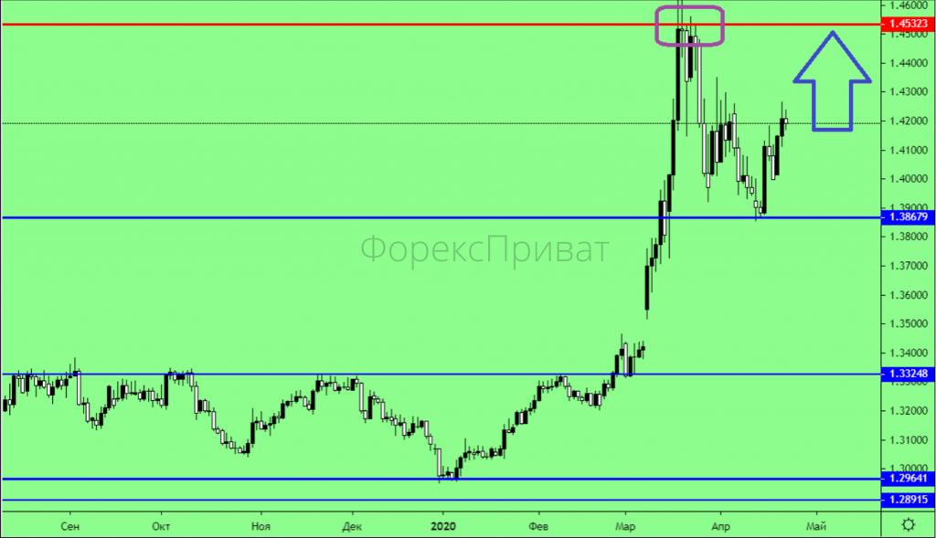 Події на ринку нафти