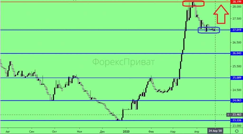 Крах нафтового ринку, антирекорди та марні надії