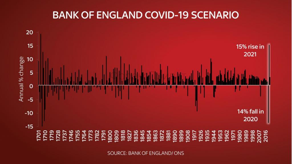 Банк Англії прогнозує найгірший спад у Великобританії з 1706 року