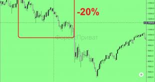 вітові фінансові ринки в 2008