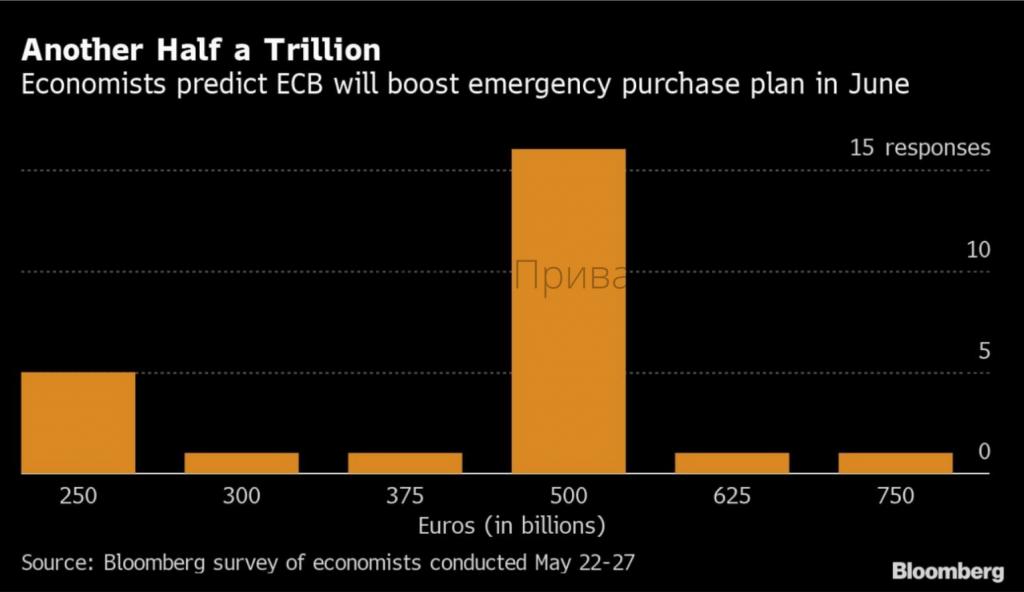 програму кількісного пом'якшення скоріш за все розширять ще на 500 млрд євро