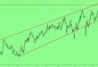 GBPUSD: чекаємо на зміну ринкових настроїв